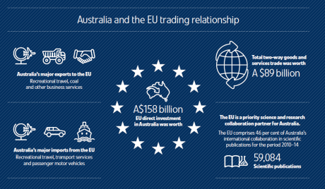 australia-and-eu-trading-relationship